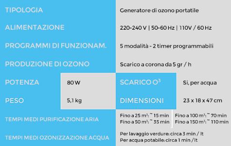 Tabella specifiche 1-ozonpower5